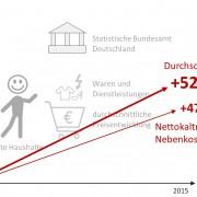 Lebenshaltungskosten steigen