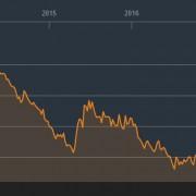 Zinsen Dt. Bundesanleihen