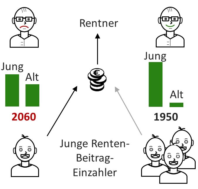 Beitragszahler pro Rentner sinken